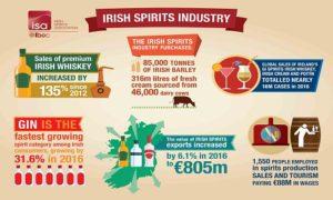 Irish Whiskey Weekly News - Dec 14 - 2017