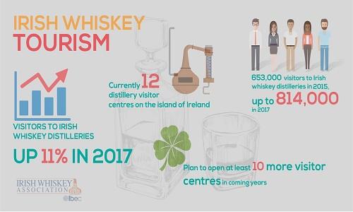Irish Whiskey Weekly News - Jan 11 - 2018